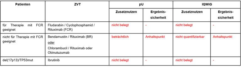 Acalabrutinib-mono-erstlinie.PNG