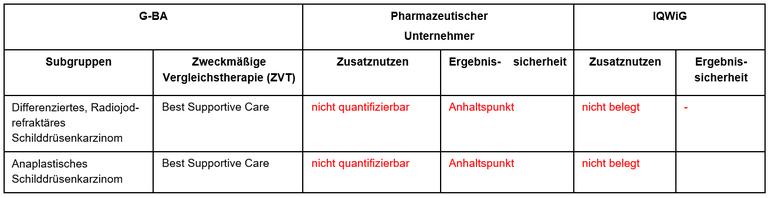 Selpercatinib_Schildrüsenkarzinom2.PNG