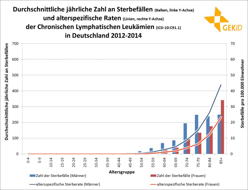 Durchschnittliche jährliche Zahl an Sterbefällen und altersspezifische Raten der CLL in Deutschland 2012 – 2014