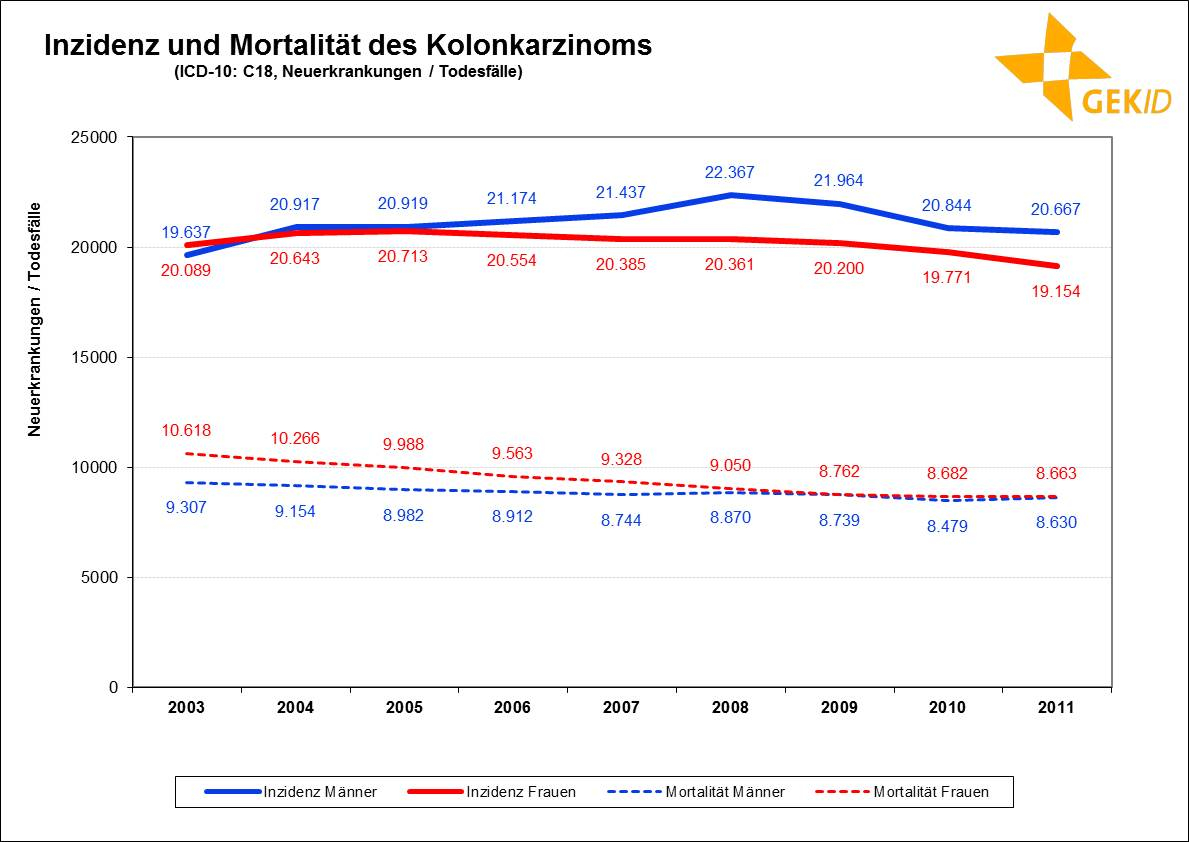 Inzidenz und Mortalität des Kolonkarzinoms in Deutschland (Neuerkrankungen / Todesfälle)