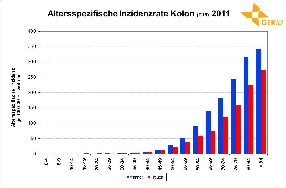 Altersspezifische Inzidenzrate des Kolonkarzinoms in Deutschland