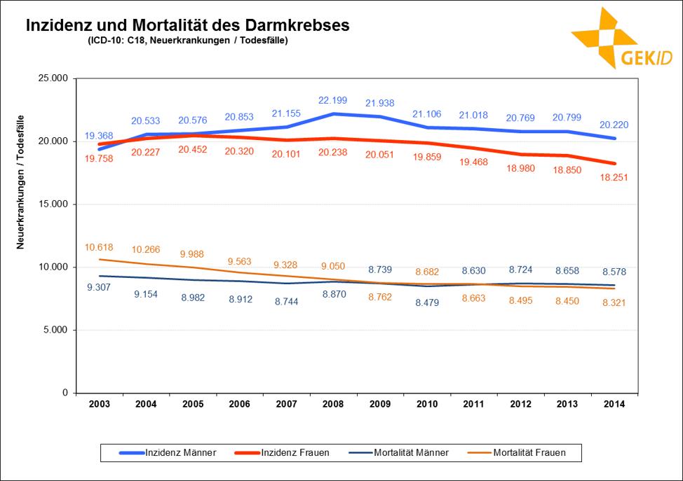 Inzidenz und Mortalität des Darmkrebses in Deutschland (Neuerkrankungen / Todesfälle)