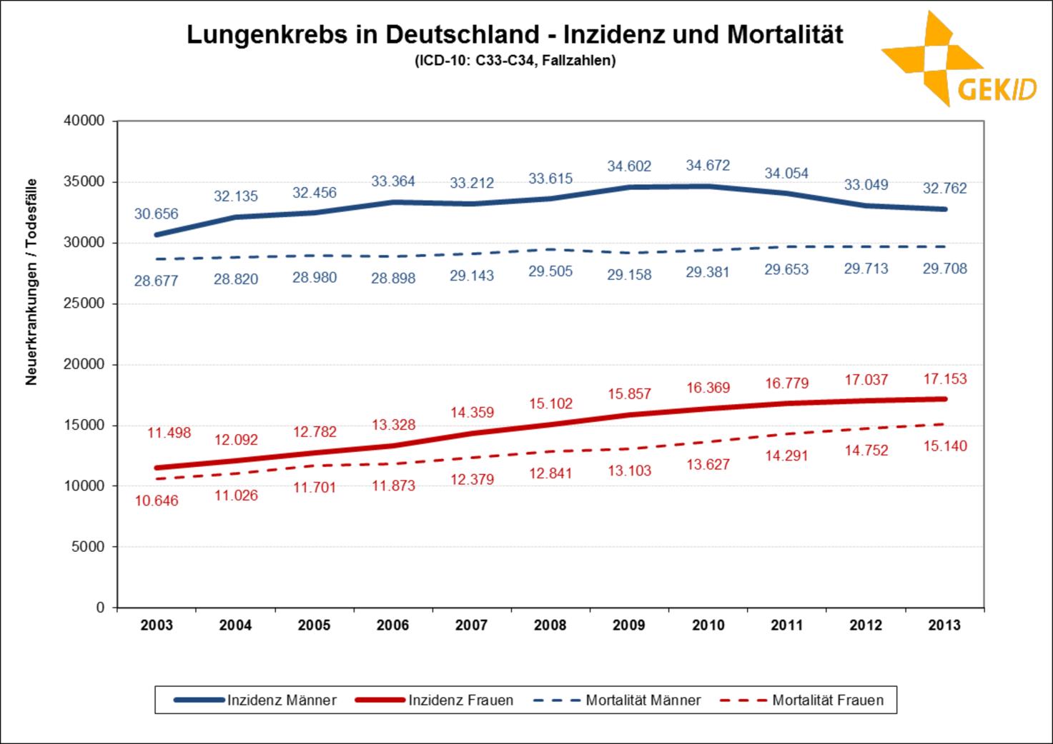 Inzidenz und Mortalität des Lungenkarzinoms in Deutschland (Neuerkrankungen/Todesfälle) 1