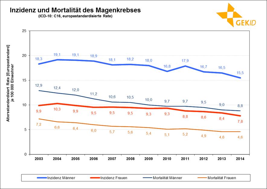 Neuerkrankungs- und Sterberaten (altersstandardisiert, Europastandard) des Magenkrebses in Deutschland im zeitlichen Verlauf