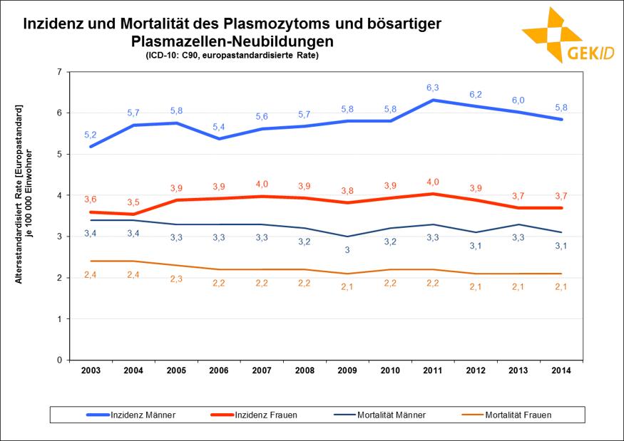 Neuerkrankungs- und Sterberaten (altersstandardisiert, Europastandard) des Multiplen Myeloms in Deutschland im zeitlichen Verlauf