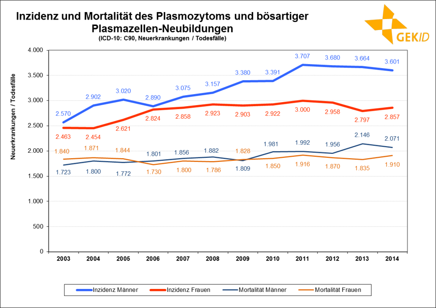 Neuerkrankungs- und Sterbefälle des Multiplen Myeloms in Deutschland im zeitlichen Verlauf
