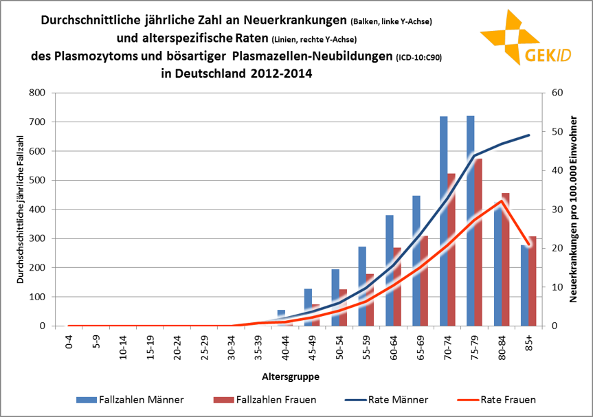 Altersspezifische Erkrankungszahlen (Balken, linke Y-Achse) und altersspezifische Erkrankungsraten (Linien, rechte Y-Achse) des Multiplen Myeloms in Deutschland