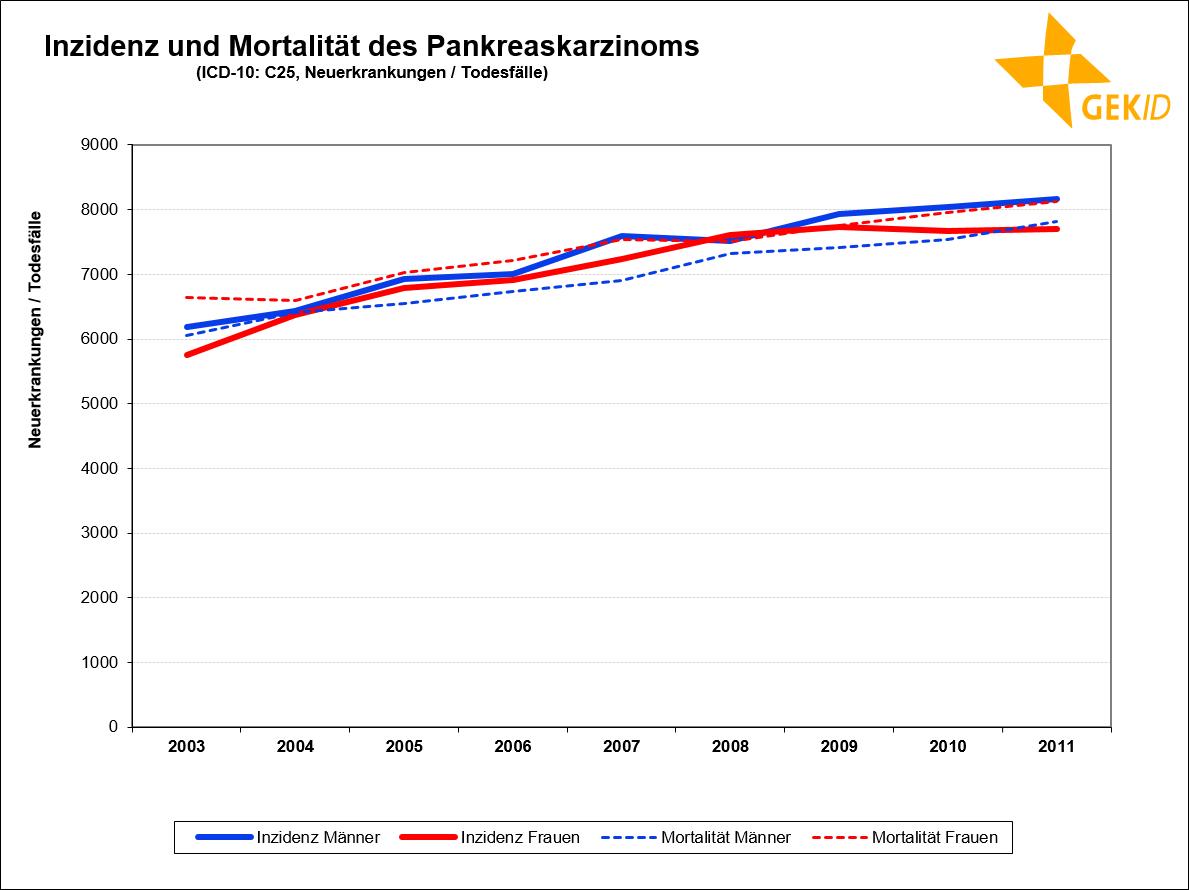 Inzidenz und Mortalität des Pankreaskarzinoms in Deutschland (Neuerkrankungen / Todesfälle)