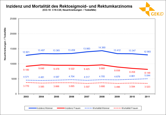Inzidenz und Mortalität des Rektosigmoid- und Rektumkarzinoms in Deutschland (Neuerkrankungen / Todesfälle)