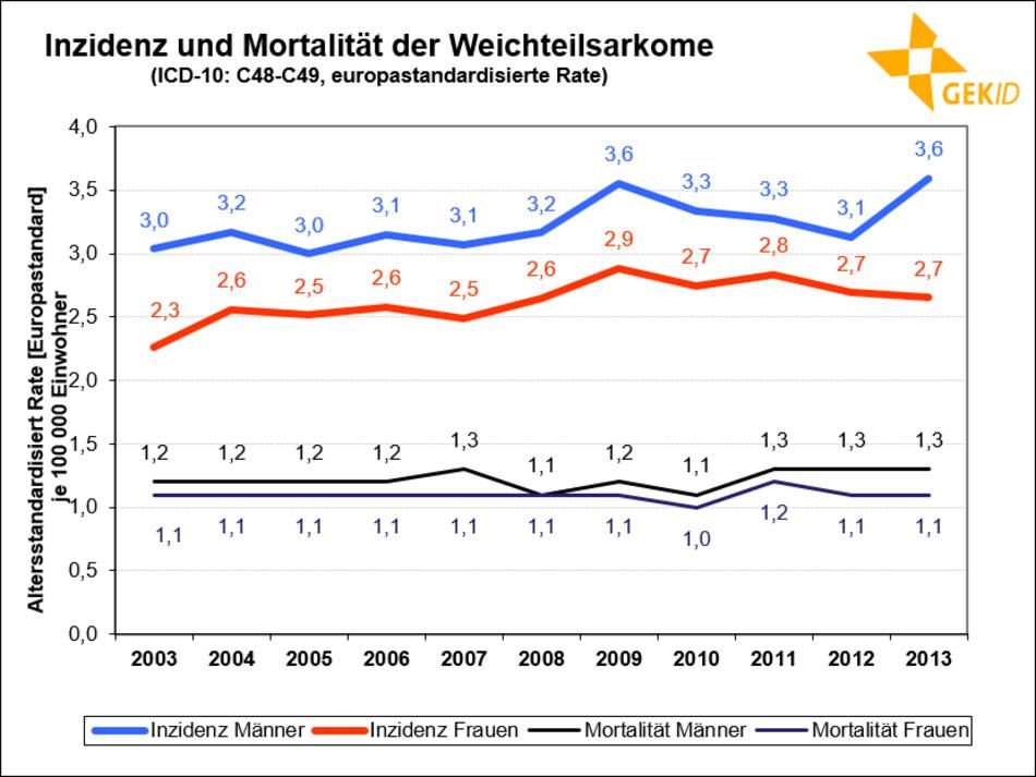 Altersstandardisierte Inzidenz und Mortalität der Weichteilsarkome in Deutschland 55