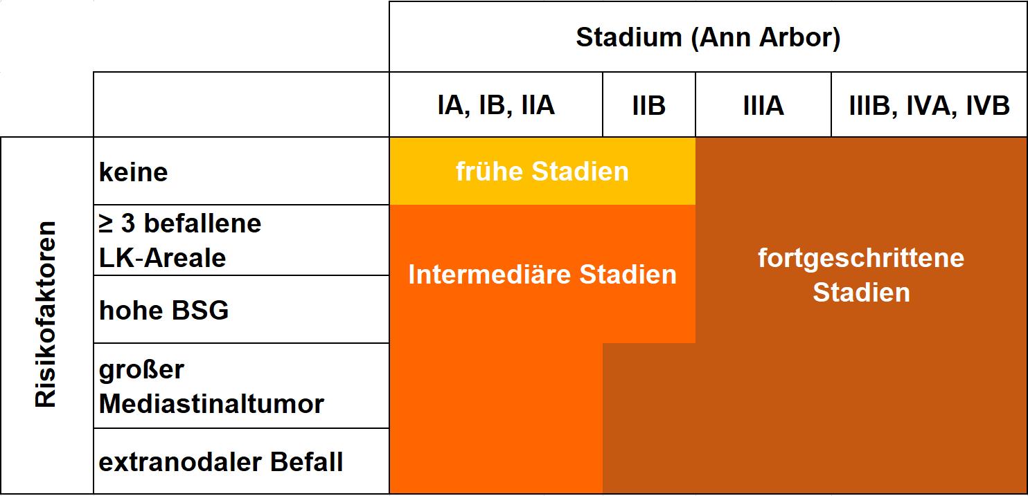 Risikogruppen – Einteilung der Deutschen Hodgkin Studiengruppe (GHSG)