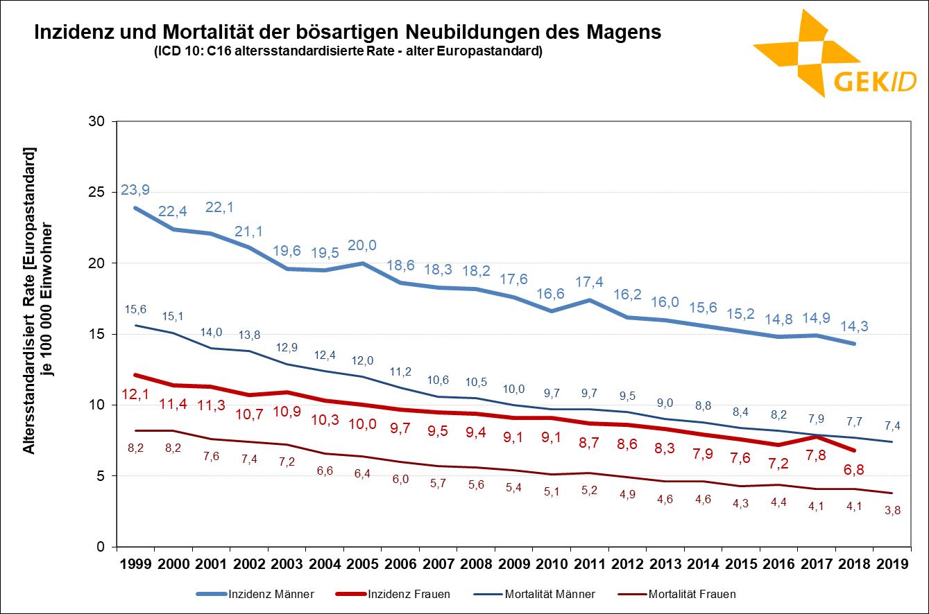 Geschätzte Inzidenz des Magenkrebses (ICD 10: C16) in Deutschland– Altersstandardisierte Raten (alter Europastandard);Quelle: Zentrum für Krebsregisterdaten, Datenbankabfrage