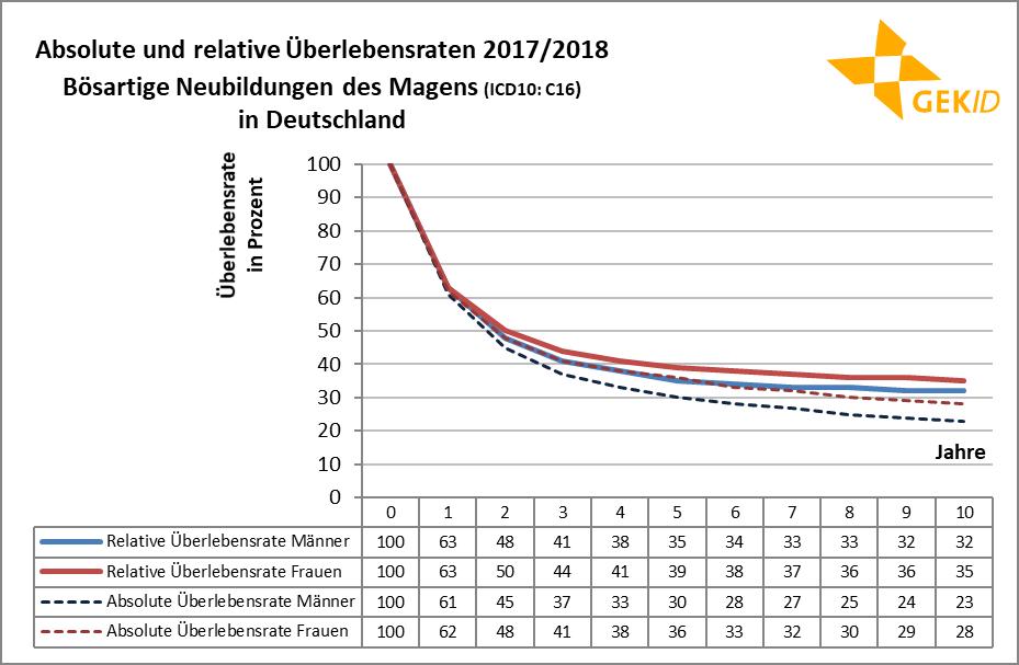 Absolute und relative Überlebensraten beim Magenkrebs  (ICD 10: C16);Quelle: Zentrum für Krebsregisterdaten, Datenbankabfrage