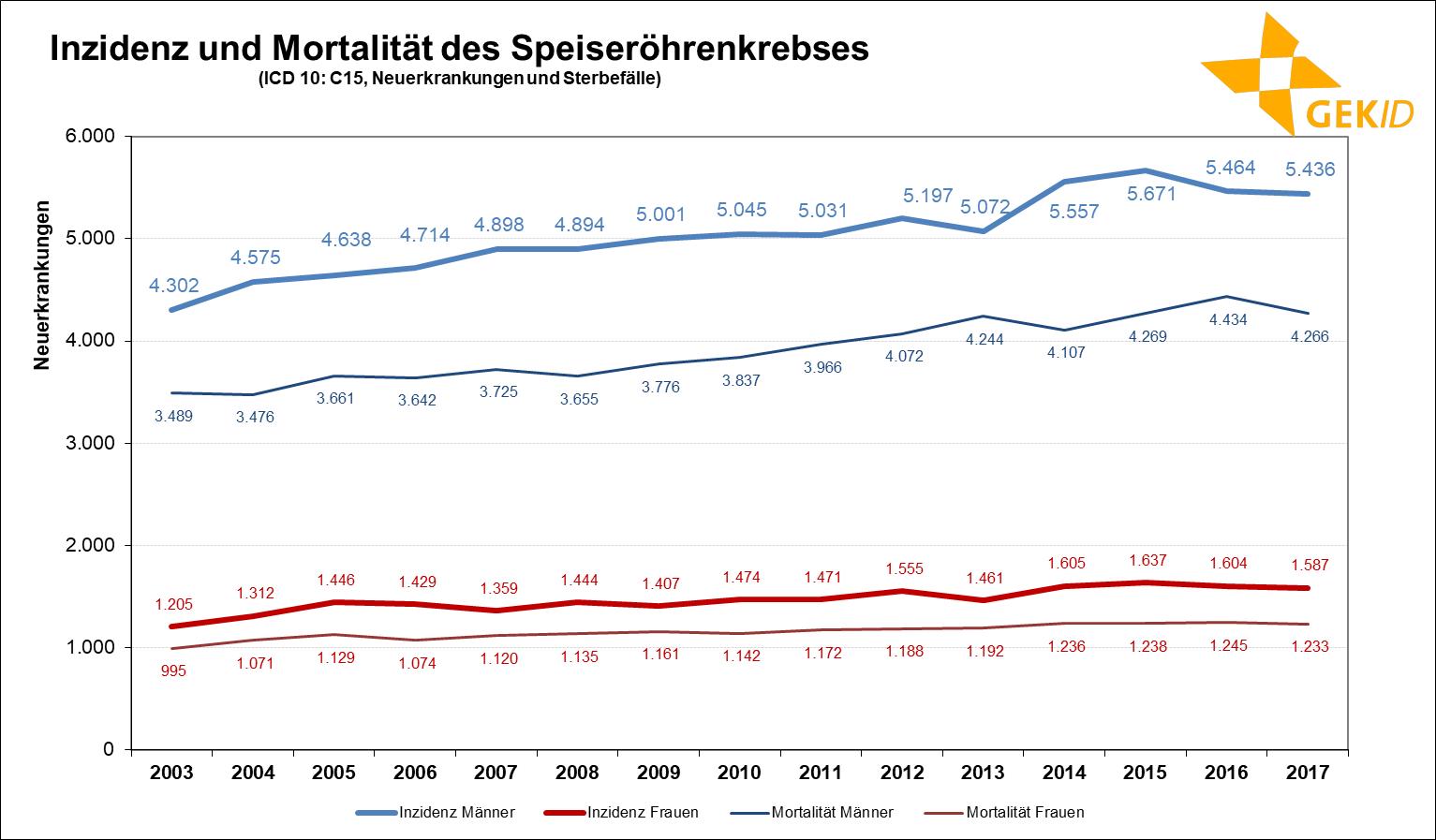 Geschätzte Inzidenz des Speiseröhrenkrebses (ICD 10: C15) in Deutschland – Fallzahlen Quelle: Zentrum für Krebsregisterdaten, Datenbankabfrage 2