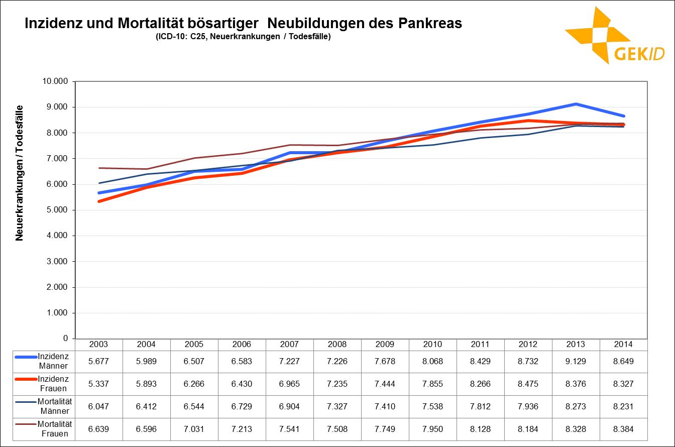 Inzidenz und Mortalität bösartiger Neubildungen der Bauchspeicheldrüse – Fallzahlen